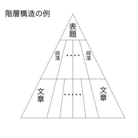 文章の階層構造